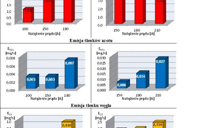 Rys.2.Emisja pyłu całkowitego, tlenków azotu i tlenku węgla przy spawaniu metodą MAG profili ze stali nierdzewnej ferrytycznej w gat. X2CrNi12 i stali niestopowej z powłoką cynkową w gat. E 370 ZF 140 [7]